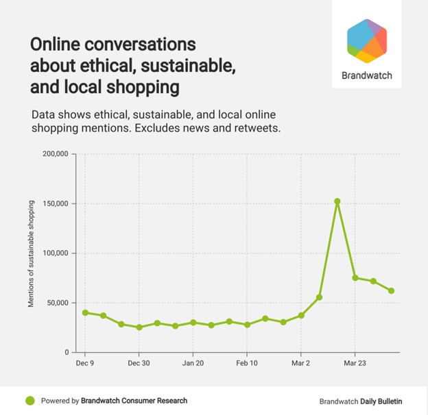 Online Conversations Sustainable, Ethical, Local Shopping