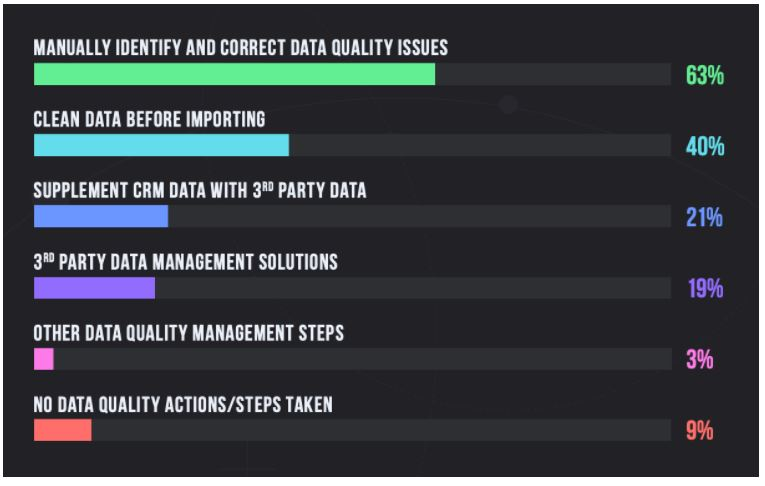 Data Quality Measures