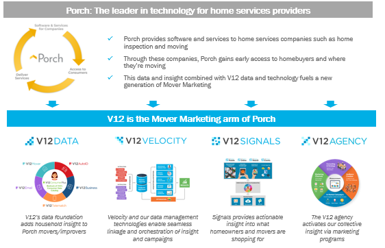 how porch and v12 work together