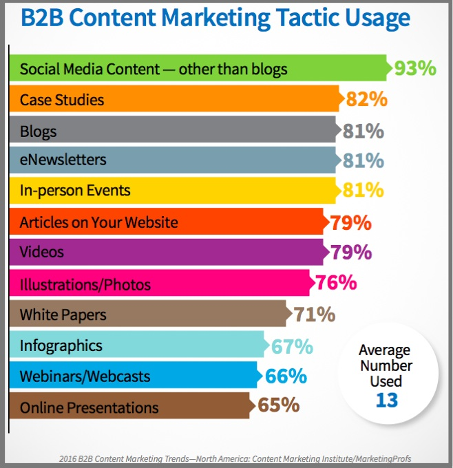 B2B Content Marketing 2016