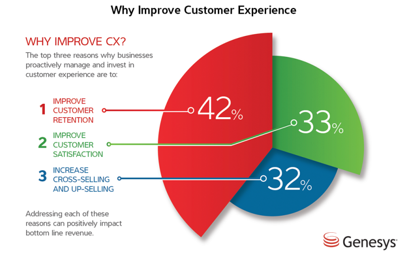 Customer Experience Benefits