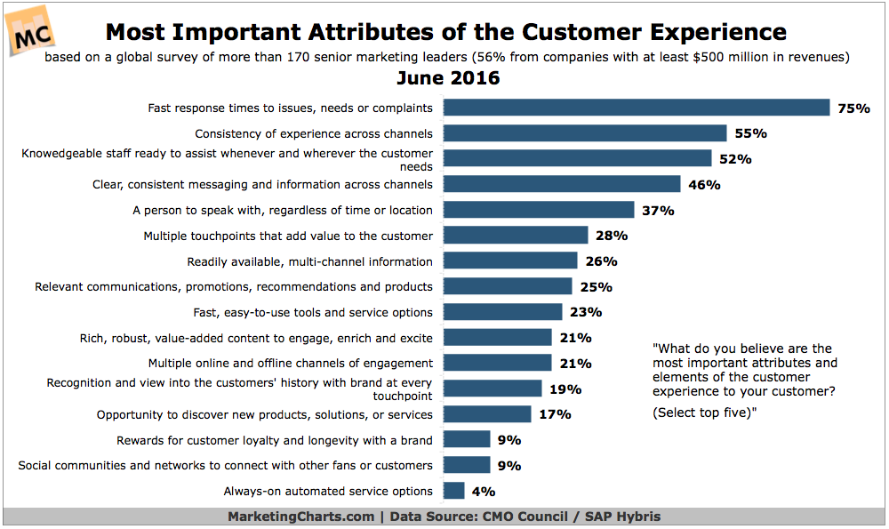 Customer Experience 2016