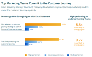 Customer Journey Stats