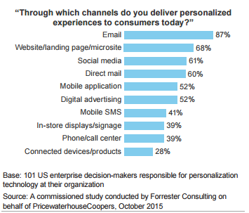 Customer Personalization Stats 2016