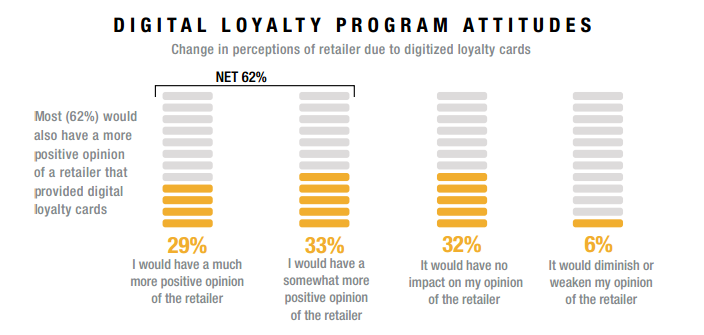 Digital Customer Loyalty