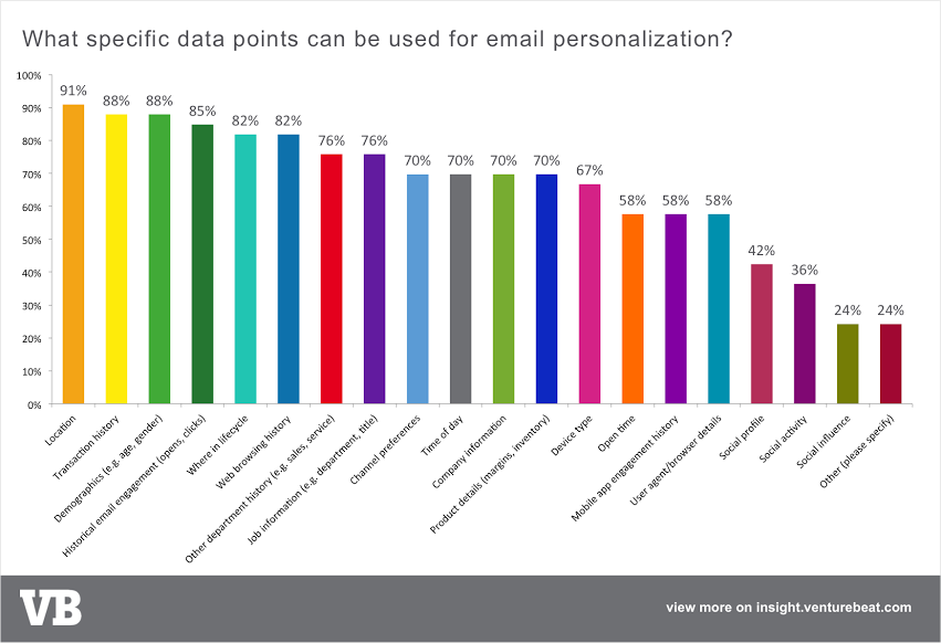 Email Personalization Data