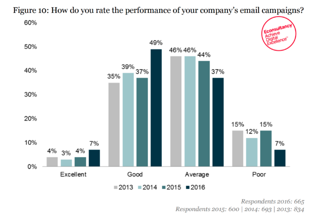 Email Marketing Stats 2016