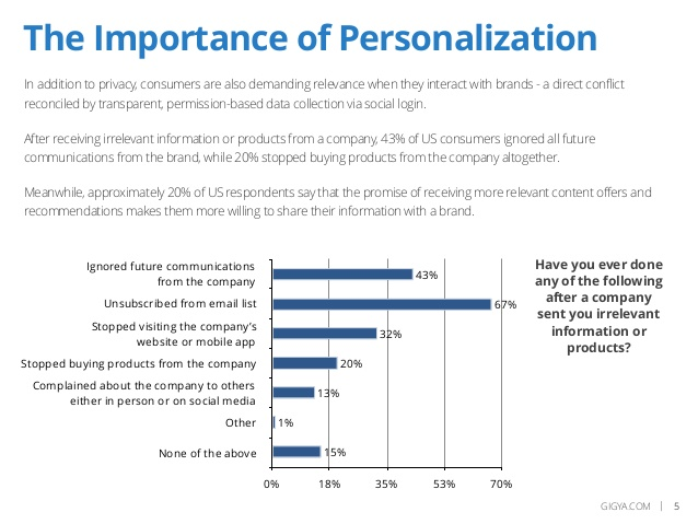 Importance of Consumer Personalization