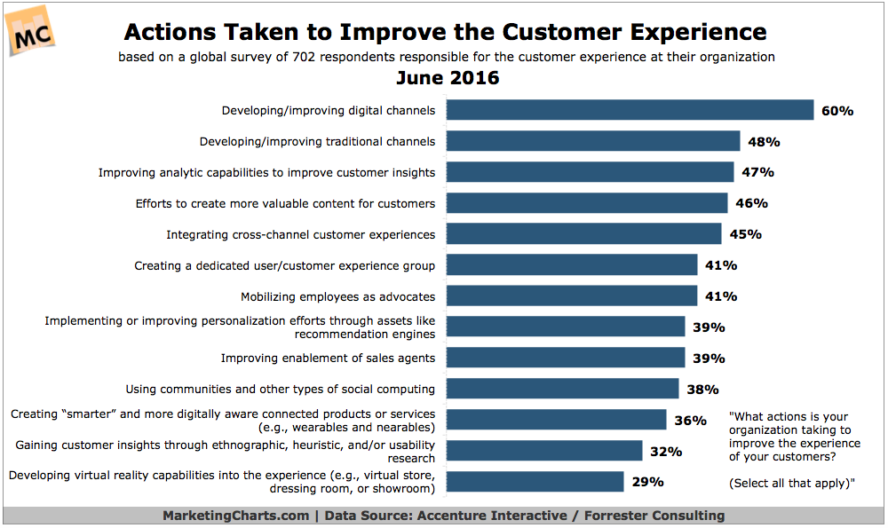 Improve Customer Experience 2016