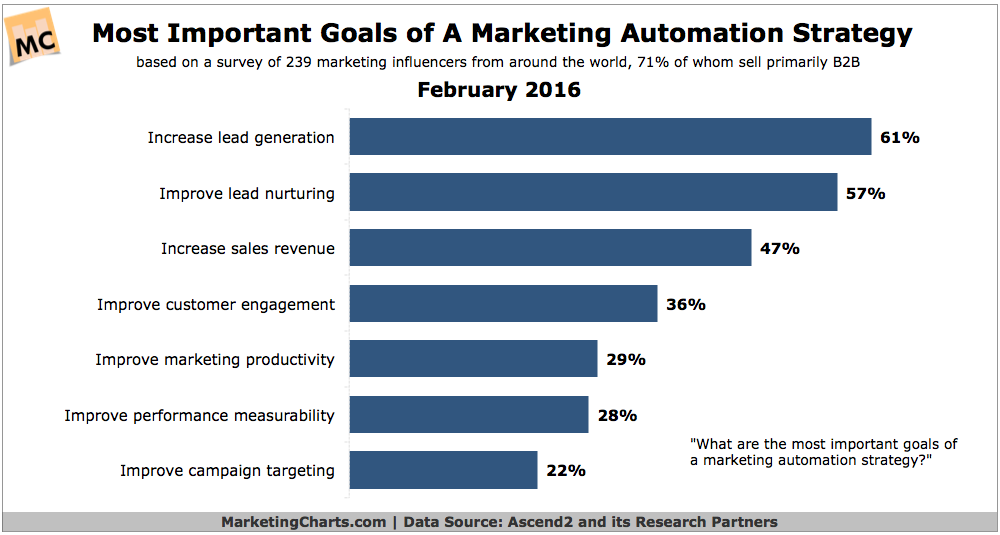 Marketing Automation 2016