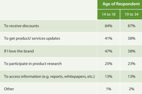 Millennial Email Marketing Stats