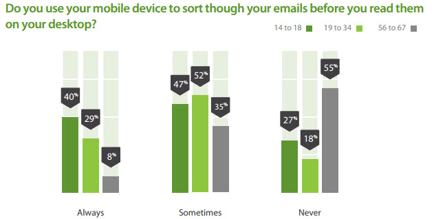 Mobile Email Usage