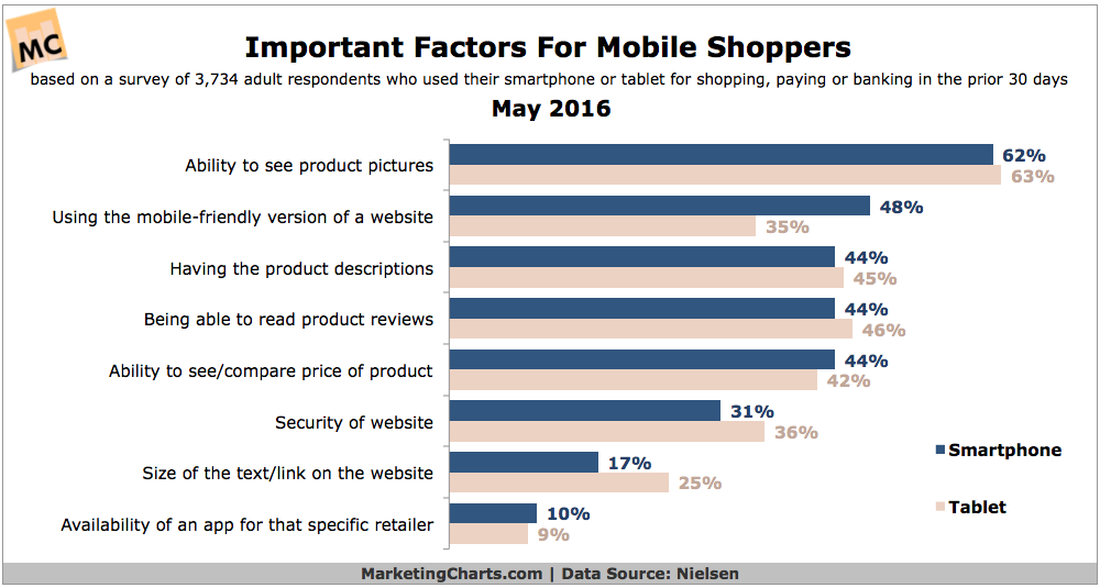Mobile Shopping Experience 2016