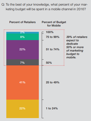 Mobile Retail Spend
