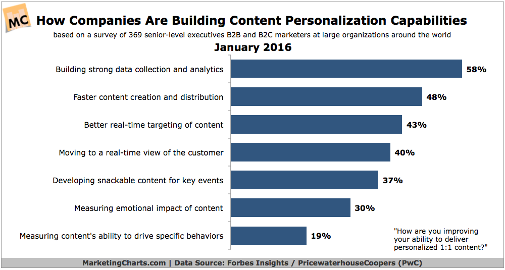 Marketing Personalization Stats