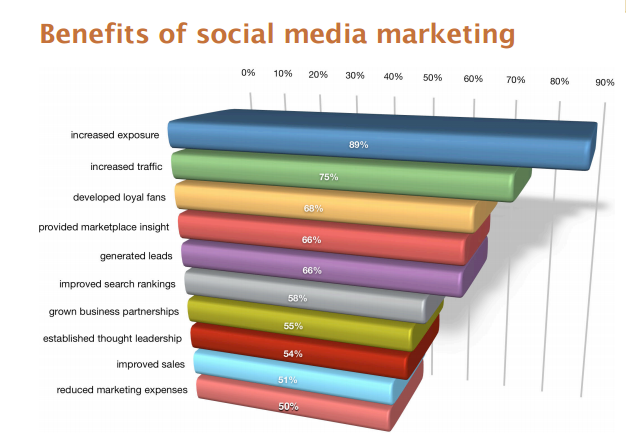 Social Marketing Benefits