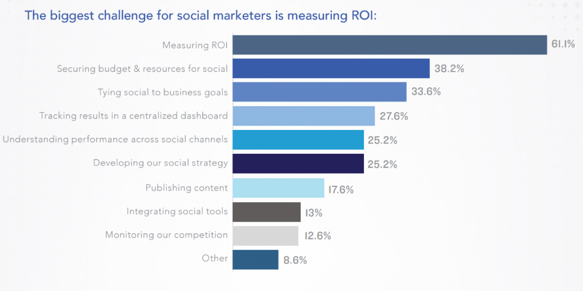 Social Marketing Challenges