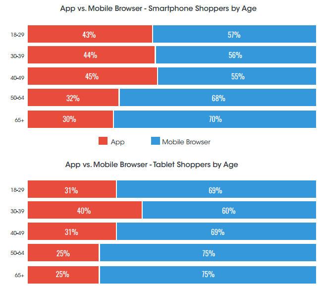 retail mobile shopping trends statistics