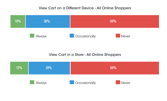 shopping cart retail statistics