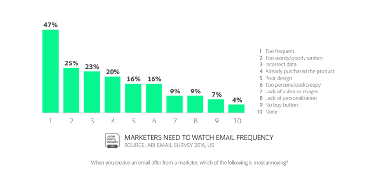 Email Campaign Frequency