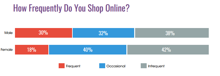 online shopping frequency statistics