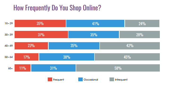 online shopping frequency age statistics