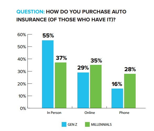 how consumers purchase auto insurance