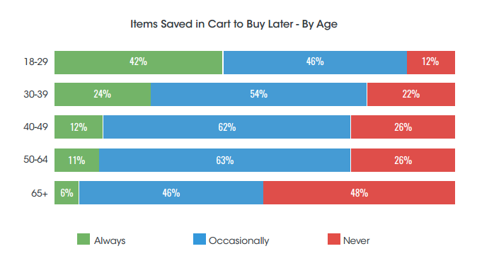 retail shopping cart statistics