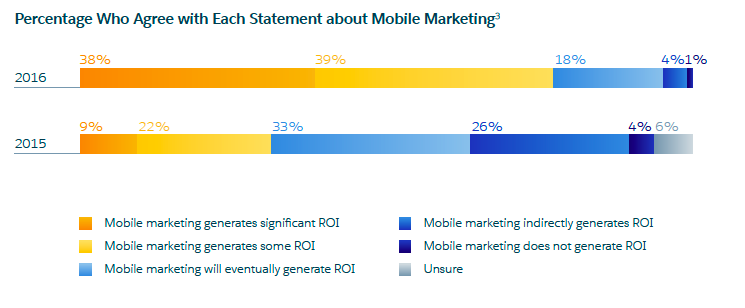 Mobile Marketing Stats 2016