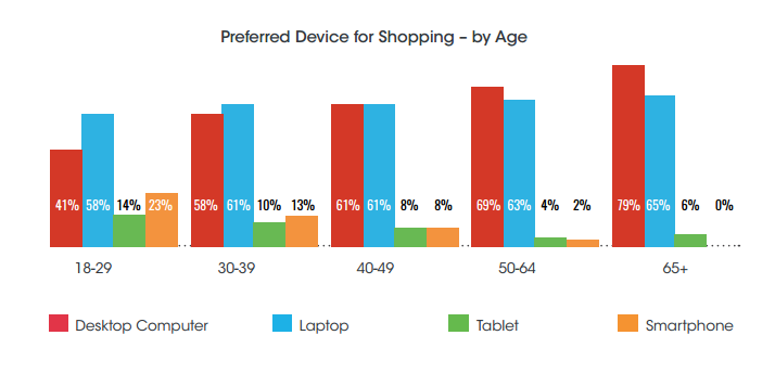 shopping trends by age