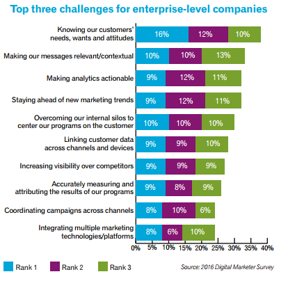 Data-Driven Marketing Challenges 2016