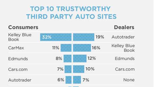 Third Party Auto Sites