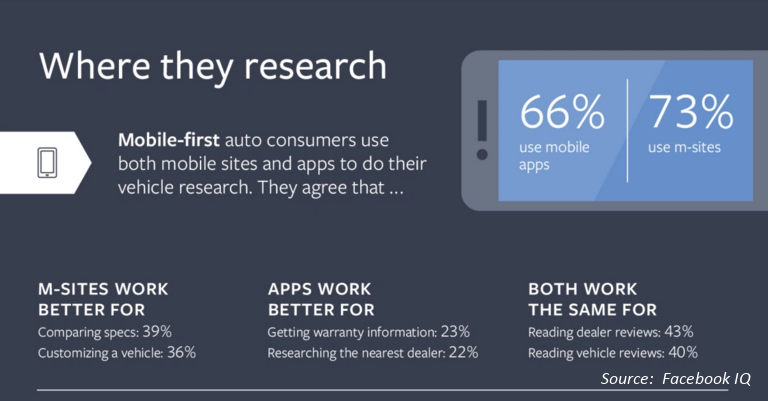 Mobile-first Auto Consumers