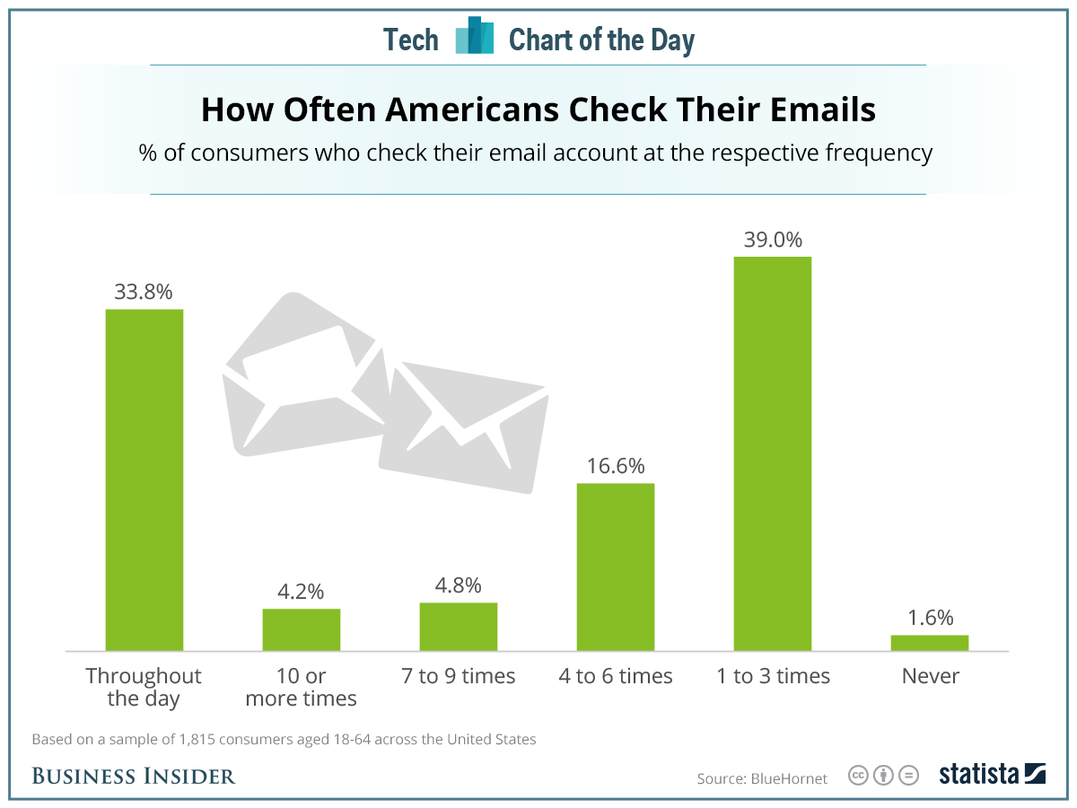 Consumer Email Frequency