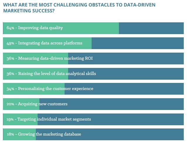data driven marketing obstacles