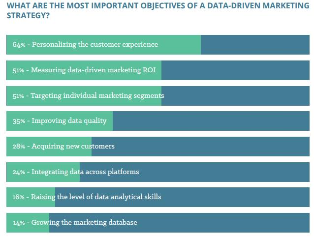 data driven marketing strategy