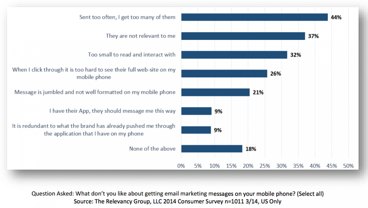 dealership email marketing mobile