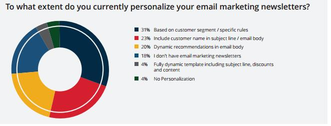 personalize email marketing