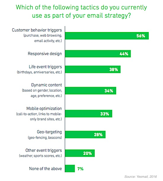 email marketing strategy for retailers