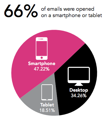 emails opened on a smartphone stats