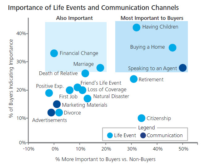 life event marketing life insurance