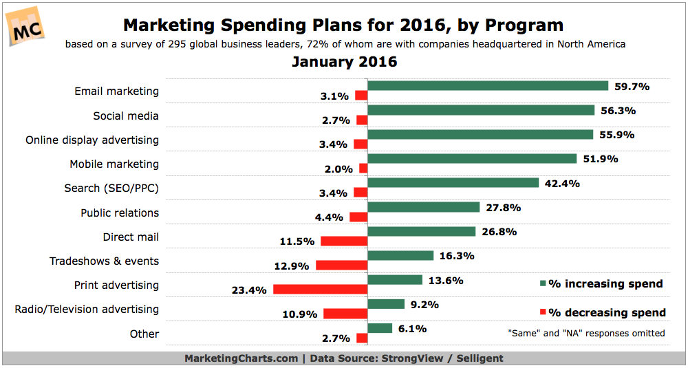 marketing spend 2016