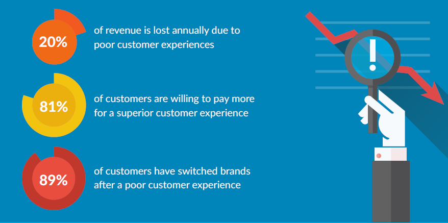 Personalization Customer Experience