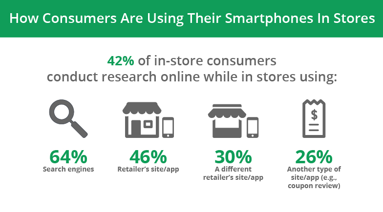 How Consumers Use Their Smartphones in Stores