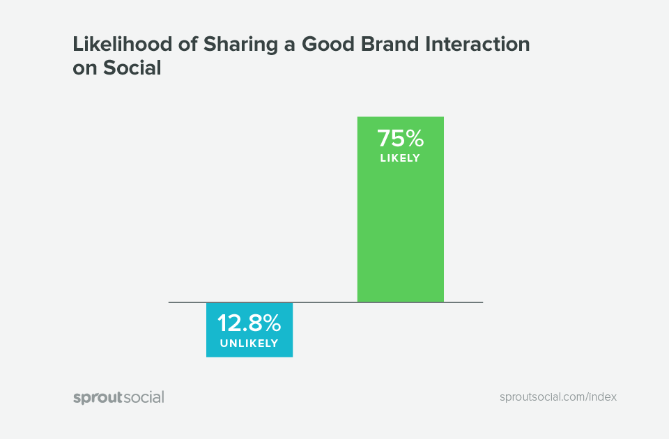 90% of Social Media Users Reach Out to Retailers | V12