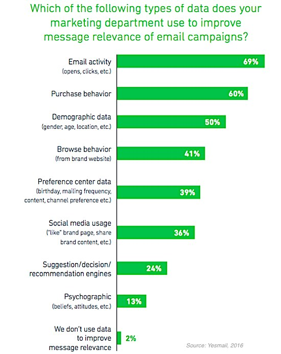 retail email marketing data