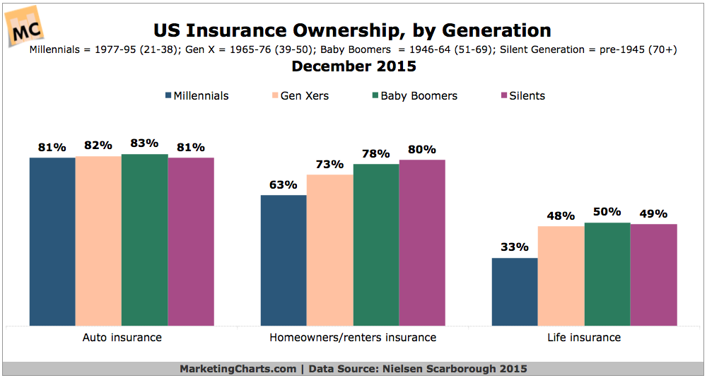 insurance statistics by generation